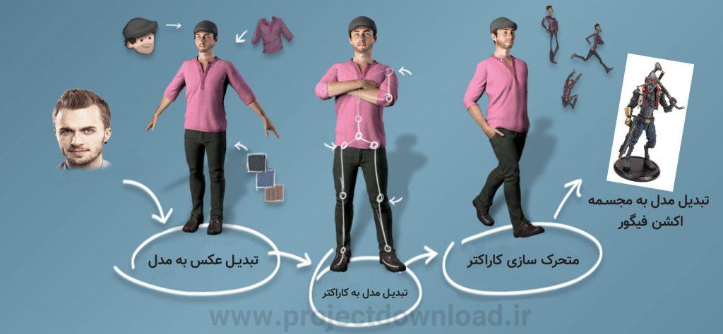 تبدیل عکس چهره دو بعدی به مدل سه بعدی و کاراکتر , انیمیشن و مجسمه (اکشن فیگور شخصی)